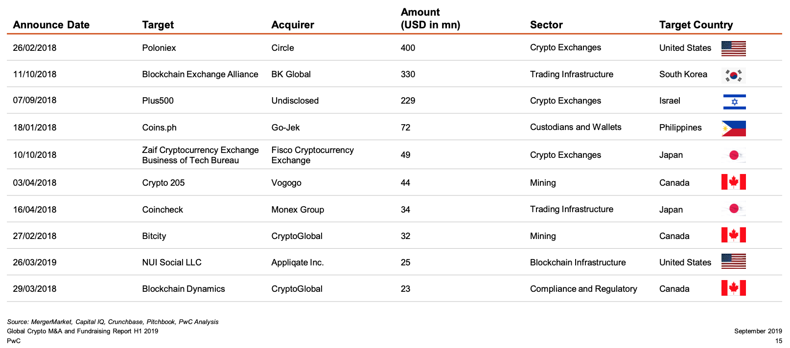 Top 10 Crypto M&A Deals, PwC, September 2019