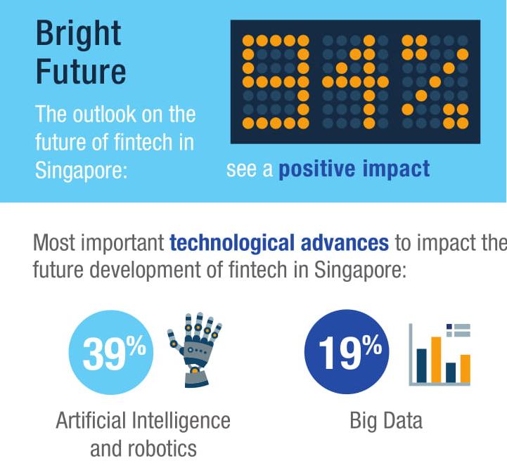 fintech in singapore