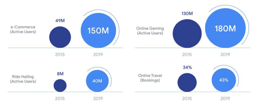 Active users per sector, e-Conomy SEA Report 2019, October 2019