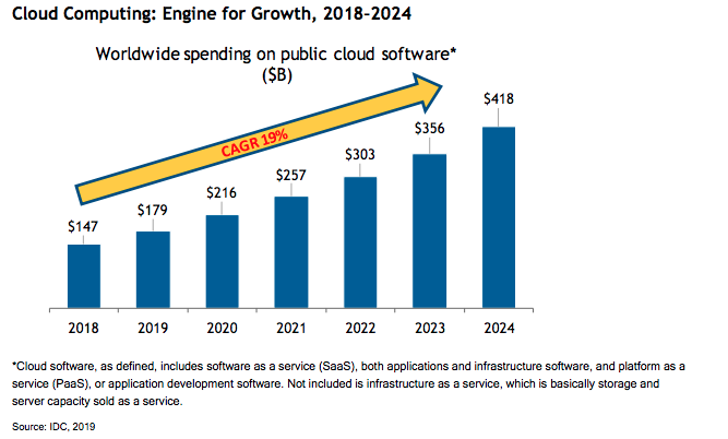 Cloud Computing Engine for Growth, 2018–2024