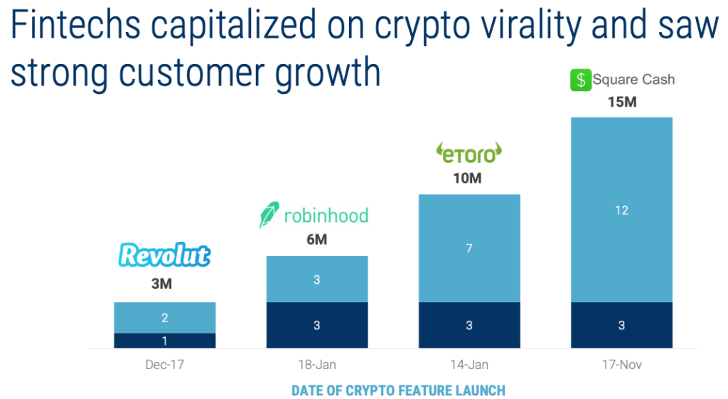 Fintechs capitalized on crypto virality and saw strong customer growth, How Do You Win the Next Generation of Investors?, CB Insights, June 2019