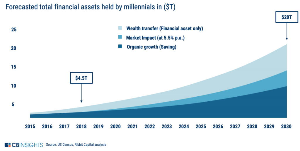 Forecasted total financial assets held by millennials in ($T), How Do You Win the Next Generation of Investors?, CB Insights, June 2019