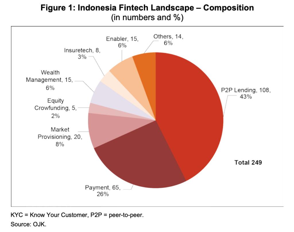 Indonesia fintech landscape, Fintech development and regulatory frameworks in Indonesia, Asian Development Bank Institute, October 2019