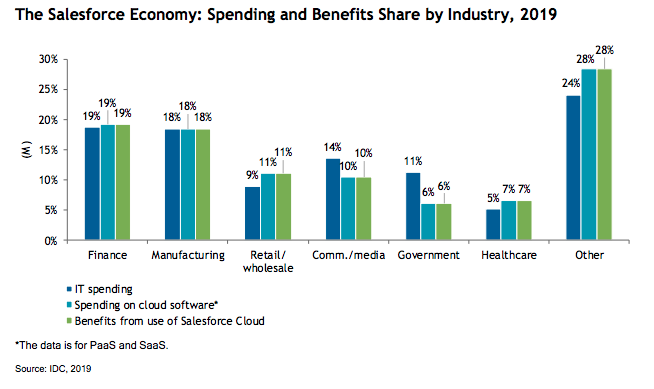 The Salesforce Economy: Spending and Benefits Share by Industry, 2019