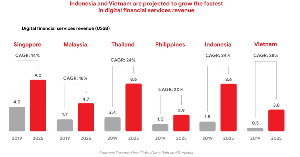 digital financial bain