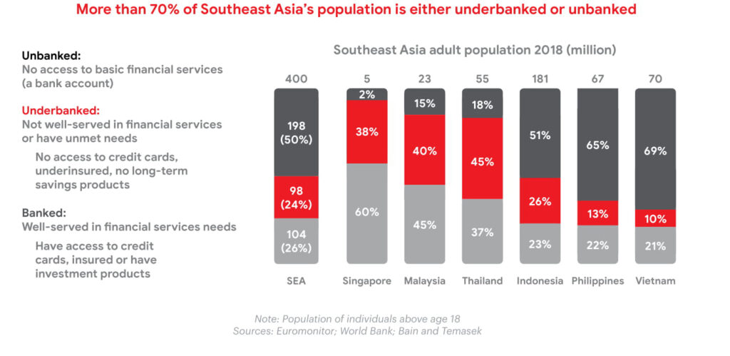 underbanked bain report