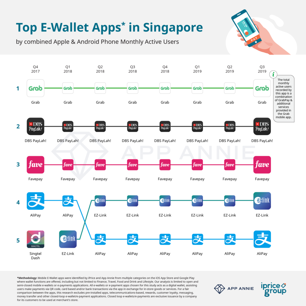 The Most Actively Used E-wallet Apps in Singapore, Q3 2019 - A Study by iPrice