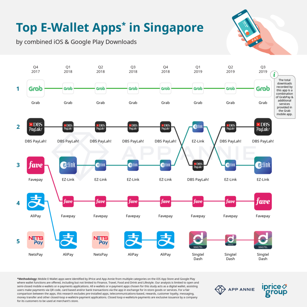 The Most Downloaded E-wallet Apps in Singapore, Q3 2019 - A Study by iPrice