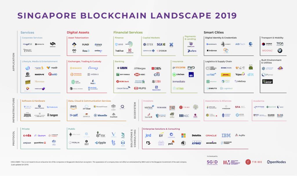 Singapore's Blockchain Map