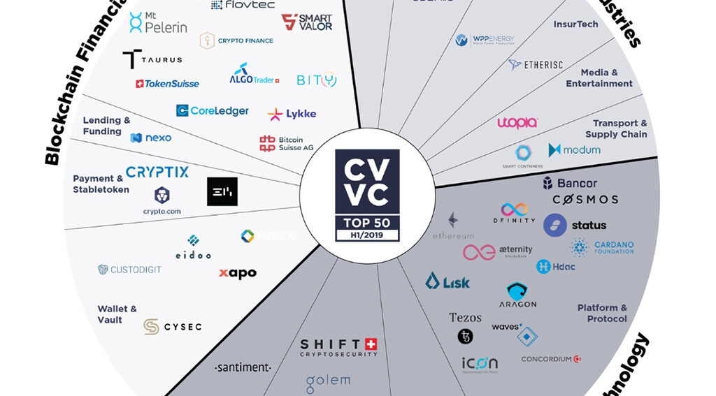 The Crypto Valley's Top 50 Blockchain Startups in 2019