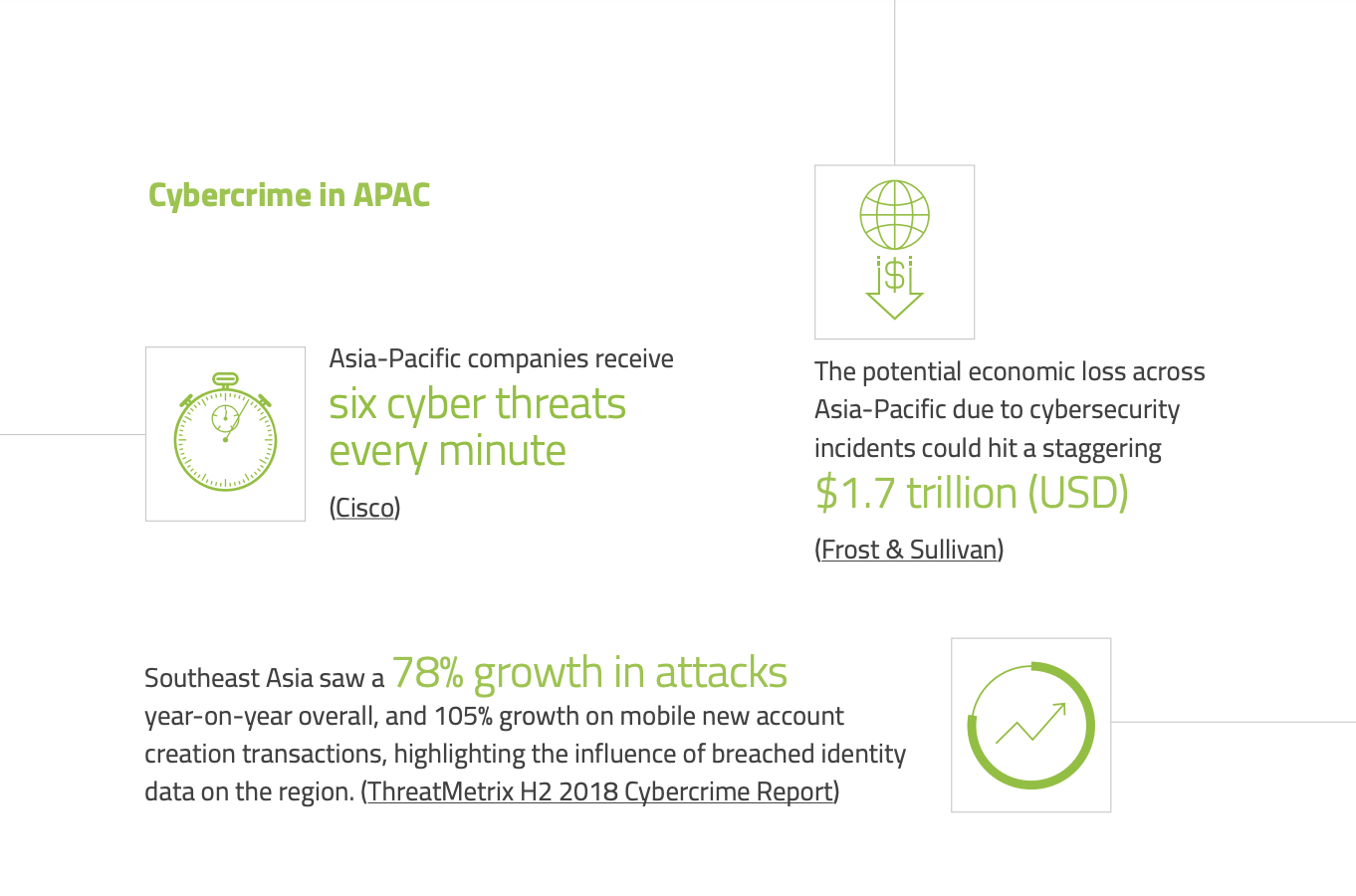Cybercrime in APAC, eKYC in APAC- How to Get it Right, Jumio, June 2019