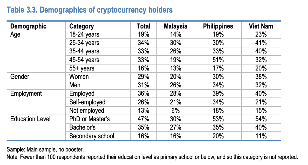 Demographics of cryptocurrency holders