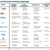 Philippine Banks ATM Fees Compared