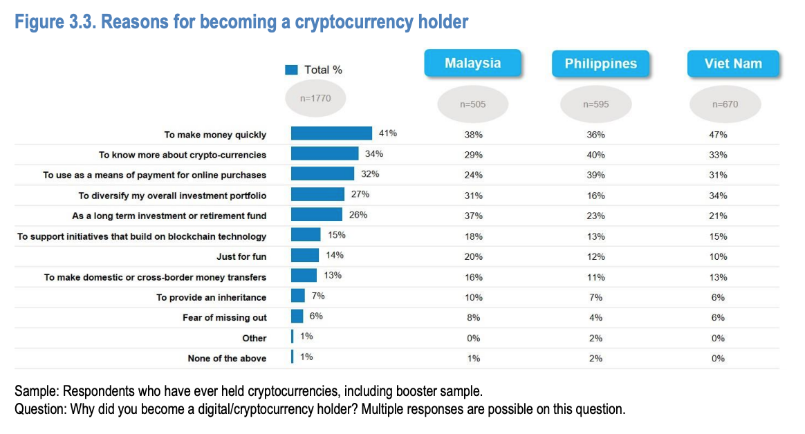 Reasons for becoming a cryptocurrency holder