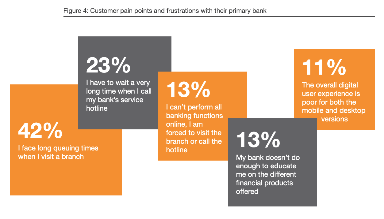 Customer pain points and frustrations with their primary bank, Digital Banking- Singapore Customers Take Charge – Are You Ready? Digital Banking Customer Survey, February 2020, PwC