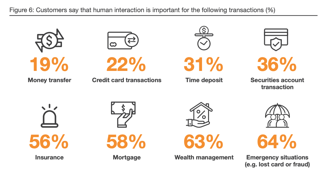 Customers say that human interaction is important for the following transactions (%), Digital Banking- Singapore Customers Take Charge – Are You Ready? Digital Banking Customer Survey, February 2020, PwC
