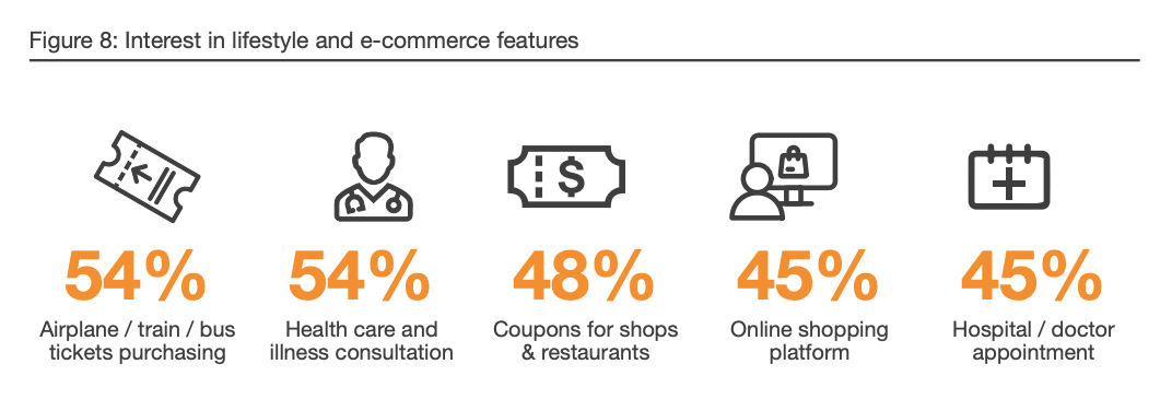 Interest in lifestyle and e-commerce features, Digital Banking- Singapore Customers Take Charge – Are You Ready? Digital Banking Customer Survey, February 2020, PwC