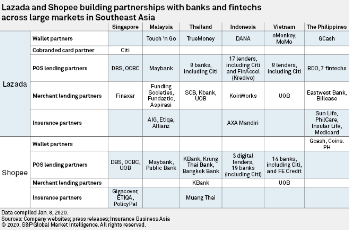 Lazada and Shopee building partnerships with banks and fintechs across large markets in Southeast Asia, Digital banking battles will play out in Southeast Asia's shopping cart, February 2020, S&P Global Market Intelligence