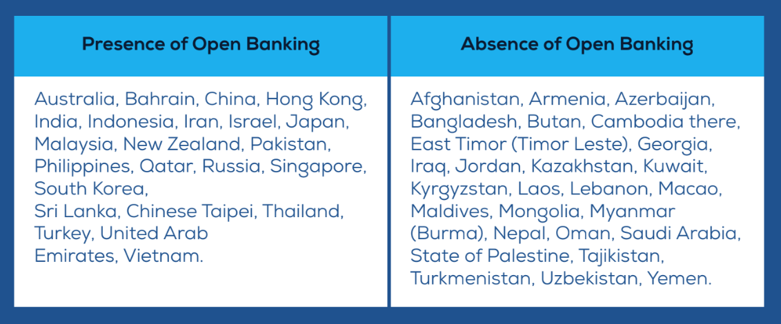 Open Banking across APAC, Open Banking APAC, The Emerging Payments Association Asia (EPAA), February 2020