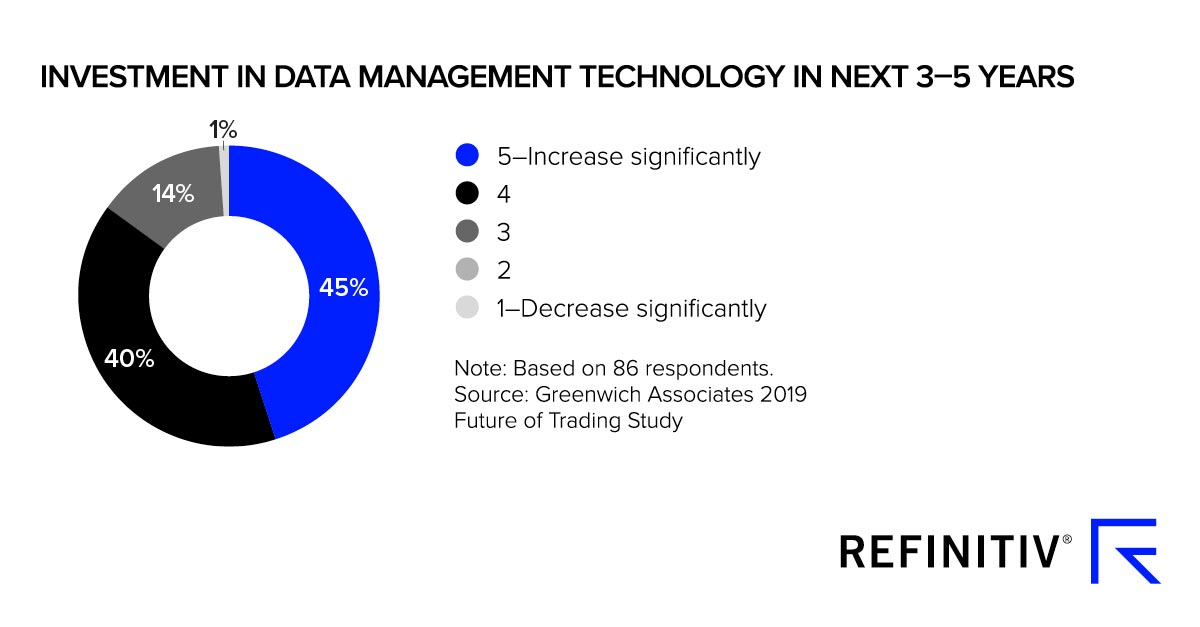 Investment in data management technology in the next three to five years, Refinitiv, February 2020