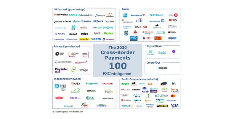Meet The World's Top 100 Cross-Border Payments Companies
