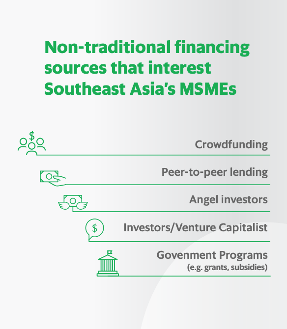 Non-traditional financing sources that interest Southeast Asia's MSMEs, SMEs in a New Decade, New Economy, GrabFinance in partnership with Bloomberg Media, February 2020