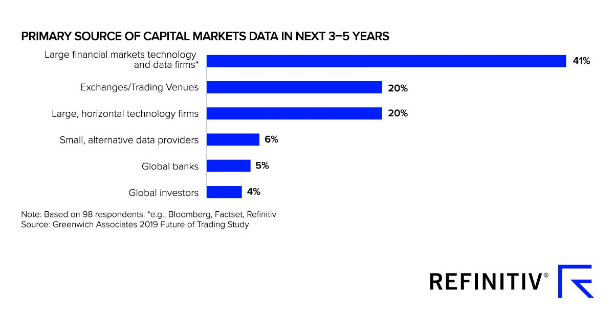 Primary source of capital market data in the next three to five years, Refinitiv, February 2020