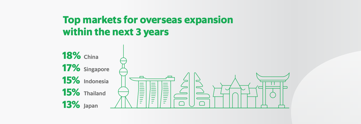 Top markets for overseas expansion within the next three years, SMEs in a New Decade, New Economy, GrabFinance in partnership with Bloomberg Media, February 2020