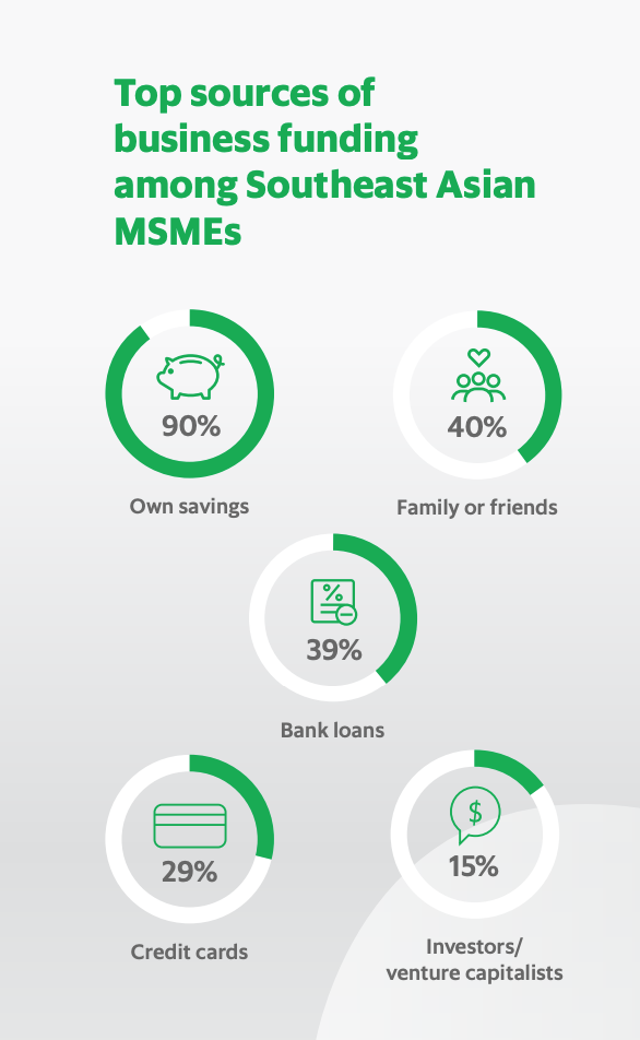 Top sources of business funding among Southeast Asian MSMEs, SMEs in a New Decade, New Economy, GrabFinance in partnership with Bloomberg Media, February 2020