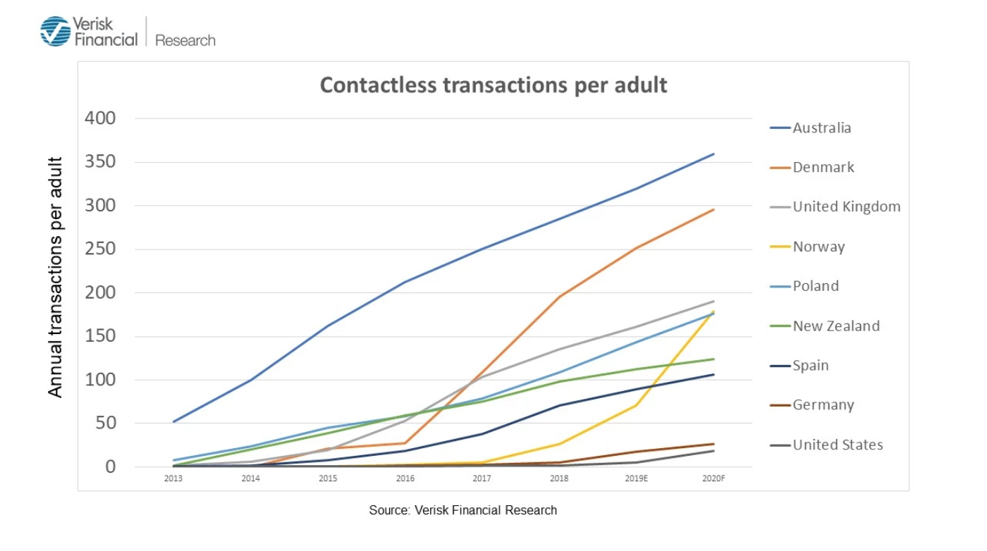 Contactless transactions per adult, Verisk Financial Research, March 2020