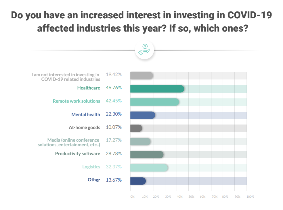 Do you have an increased interest in investing in COVID-19 affected industries this year? If so, which ones? The Impact of Covid-19 on the Early-Stage Investment Climate, 500 Startups, April 2020