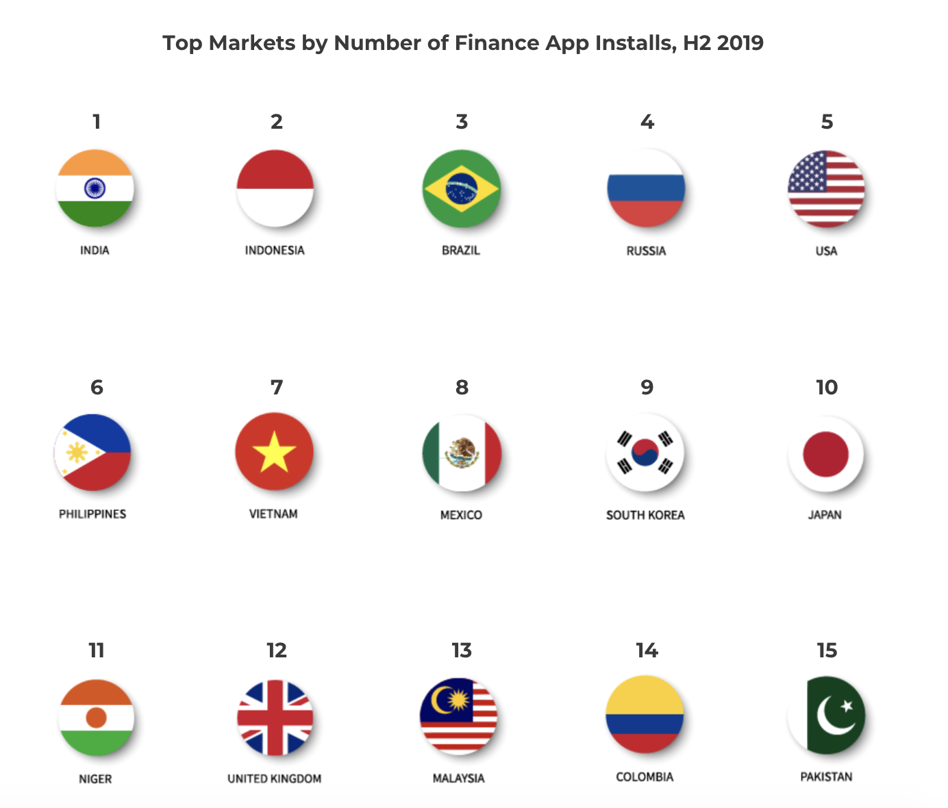 Top Markets by Number of Finance App Installs, H2 2019