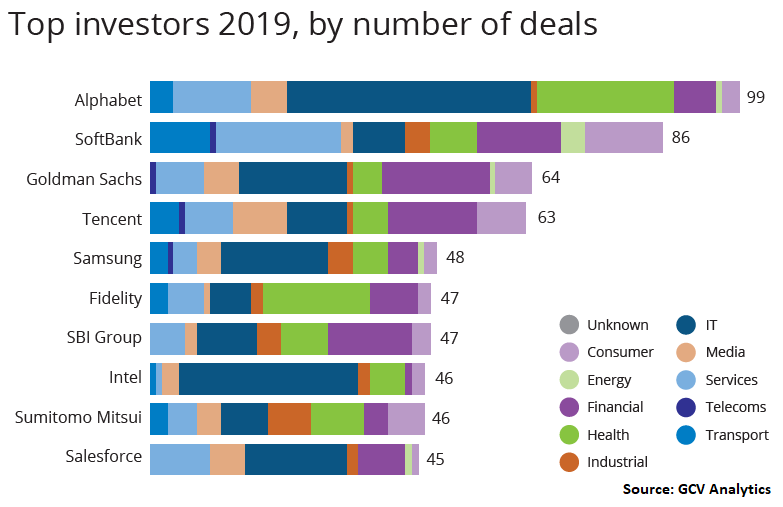 Top investors 2019 by number of deals, Global Corporate Venturing