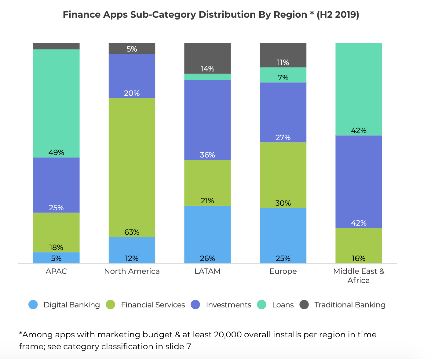 finance app sub category