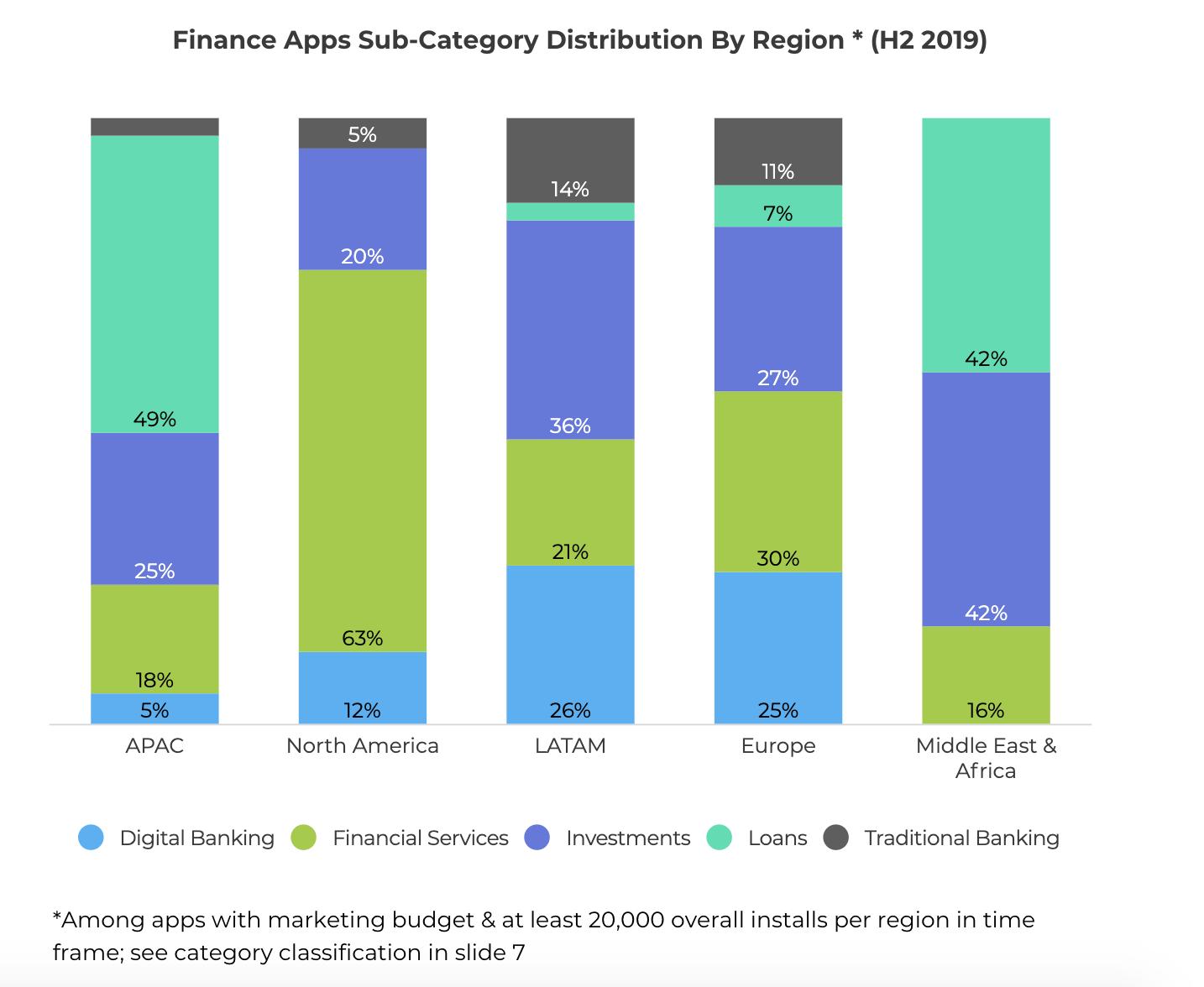 finance app sub category