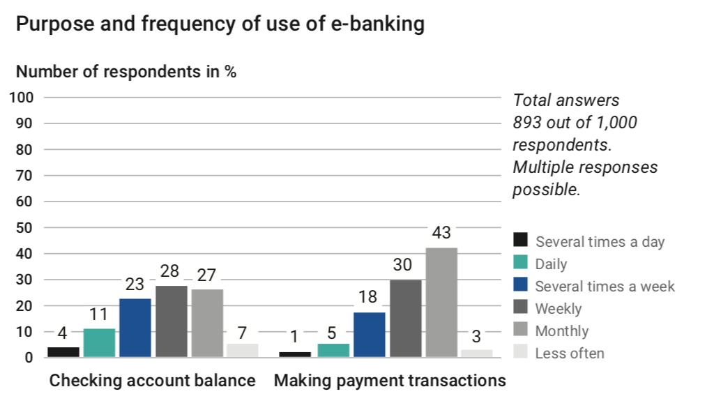 modern-e-banking