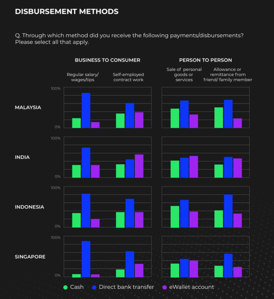 Disbursement methods, 2020 State of Disbursements: APAC Outlook Report, Rapyd, May 2020