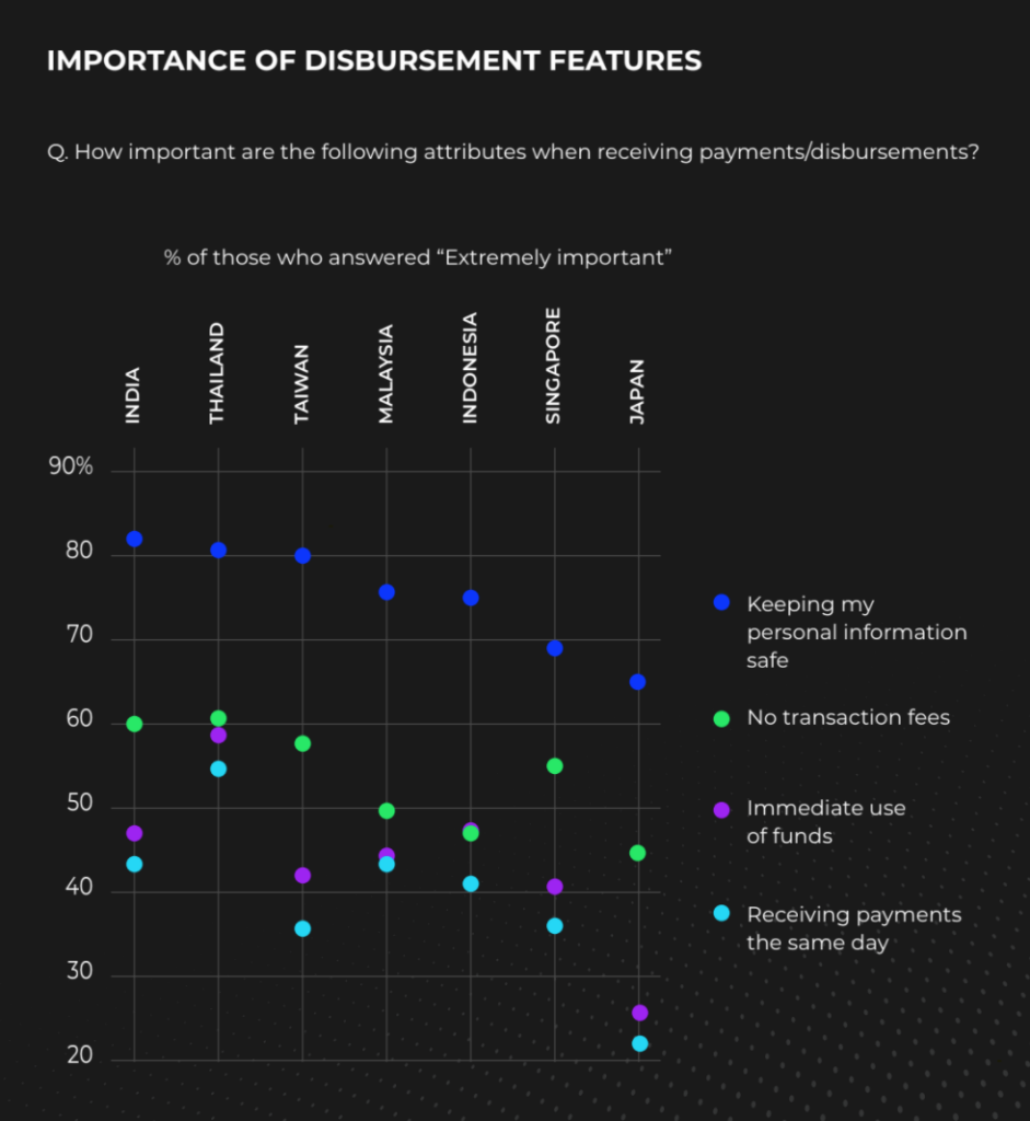 Importance of disbursement features, 2020 State of Disbursements: APAC Outlook Report, Rapyd, May 2020