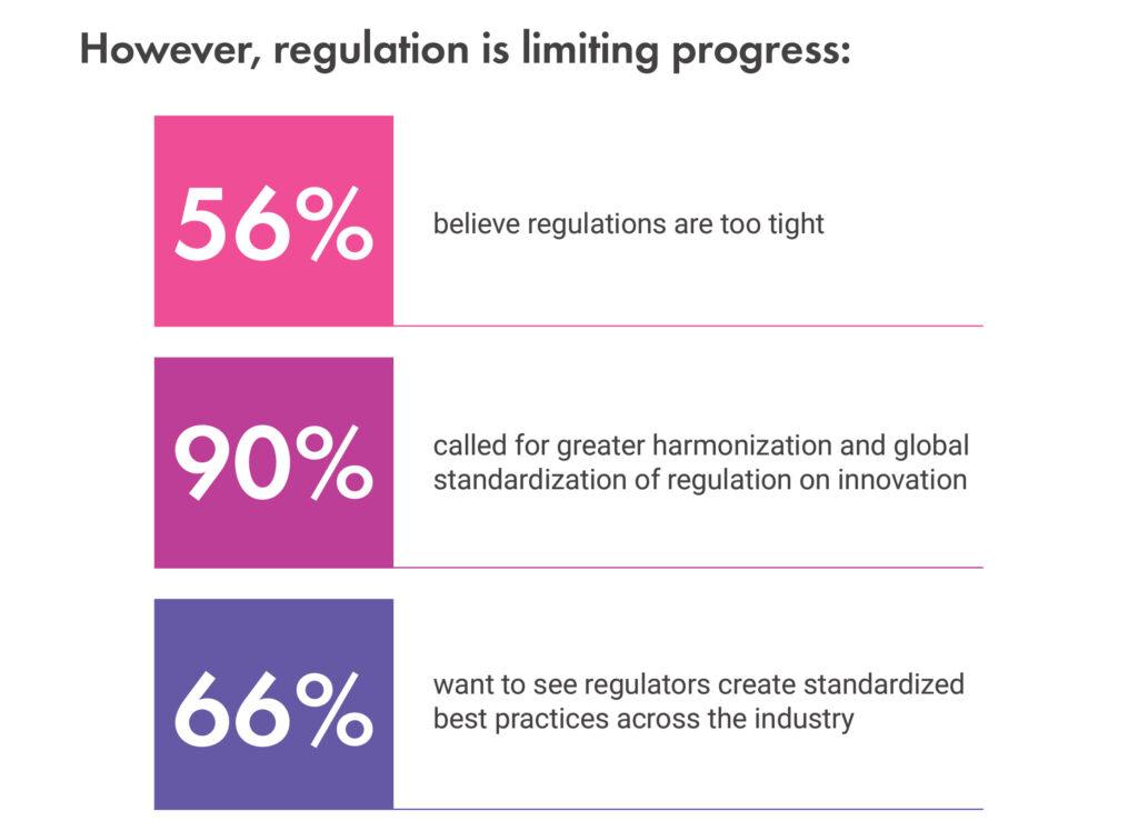 regulation limitation