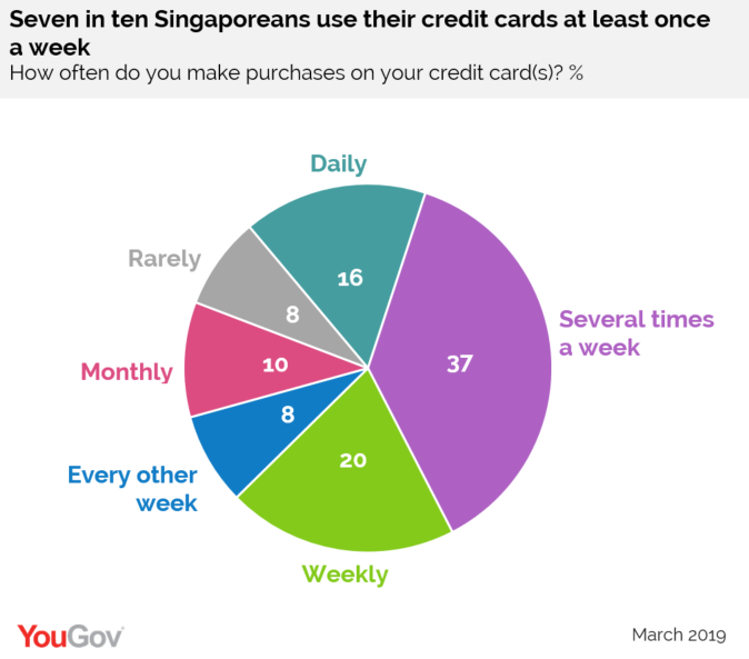 Credit card usage in Singapore, YouGov Omnibus survey March 2019, Source: YouGov