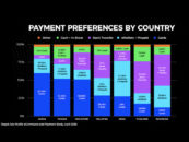 Rapyd Research Identifies Rising Digital Payments Winners Across Asia Pacific