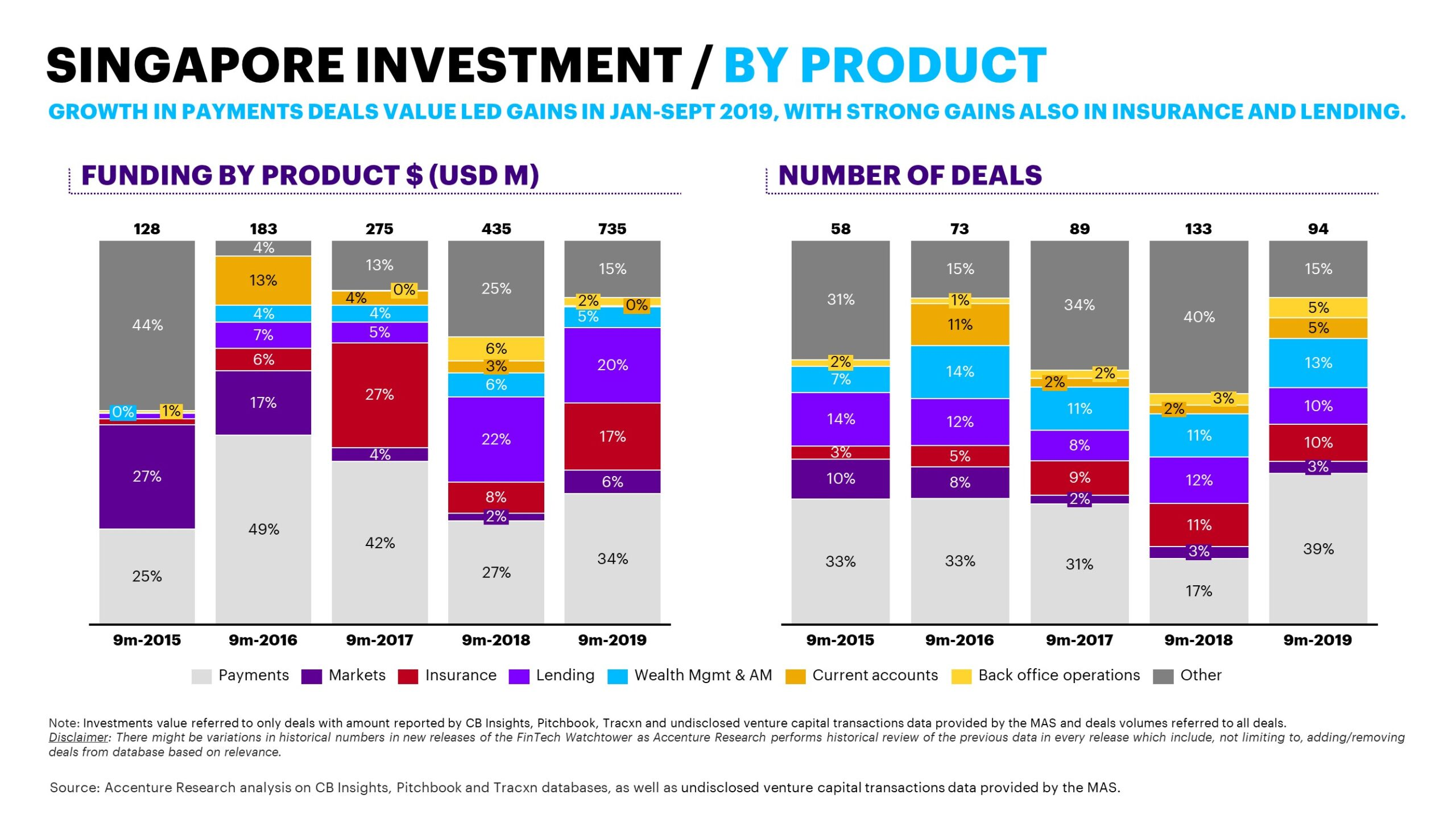 Singapore fintech funding by product, Oct 2019, Source- Accenture Research analysis on CB Insights, Pitchbook and Tracxn databases as well as undisclosed venture capital transactions data provided by MAS