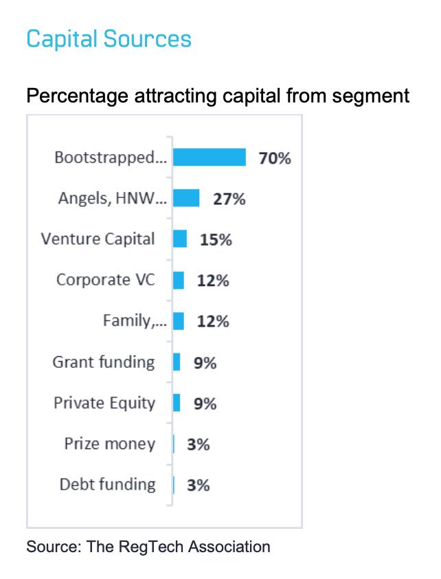 Australian regtechs capital sources, December 2019 Source- The Regtech Association