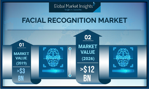 Global Market Insights Facial Recognition Market