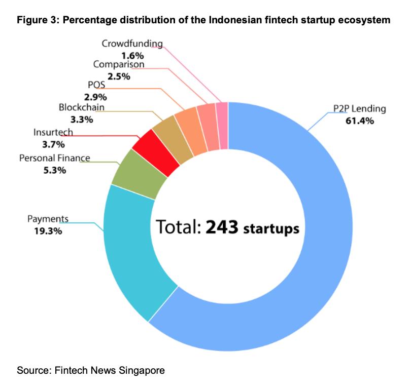 Percentage distribution of the Indonesian fintech startup ecosystem, Market Report- Indonesia, Business Opportunities in Fintech, Switzerland Global Enterprise, Source- Fintech News Singapore