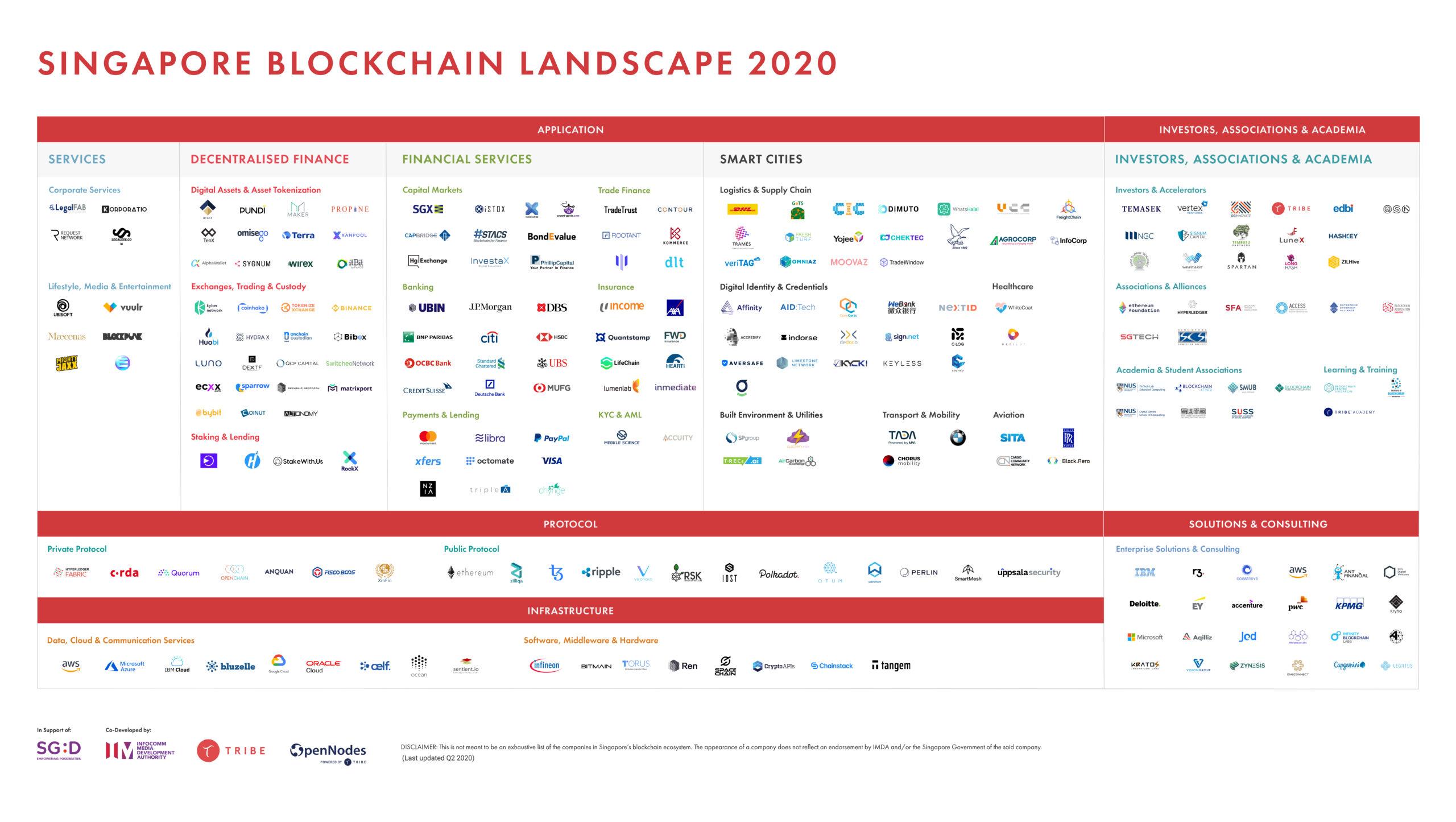 Singapore Blockchain Map 2020