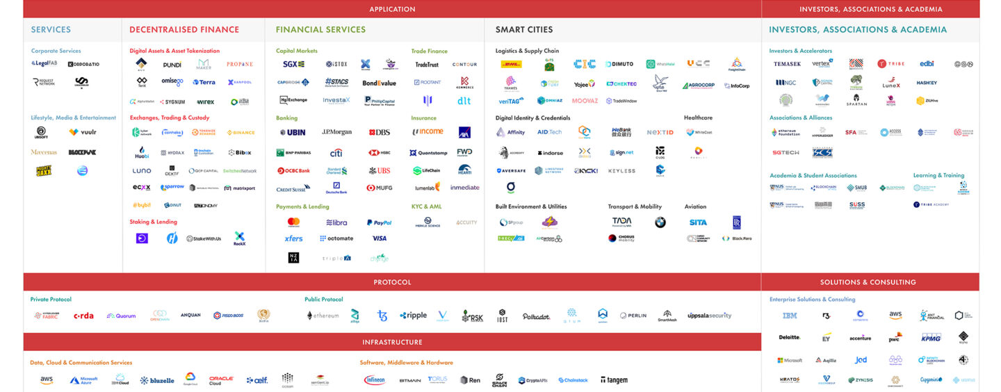 Singapore Blockchain Map 2020 Shows Strong Ecosystem Growth