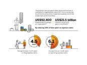 Singaporean Businesses Slow in Embracing Finance Transformation, SAP's Survey Finds