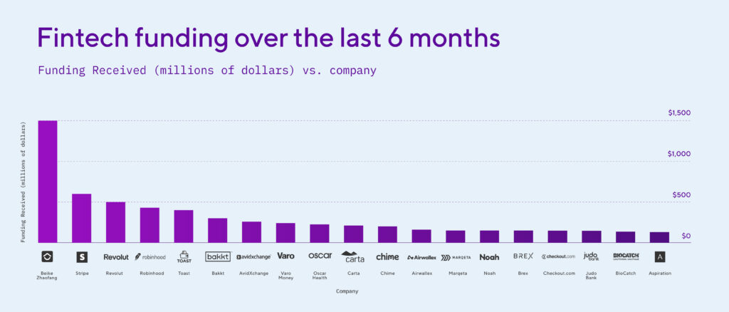 Fintech funding over the last 6 months