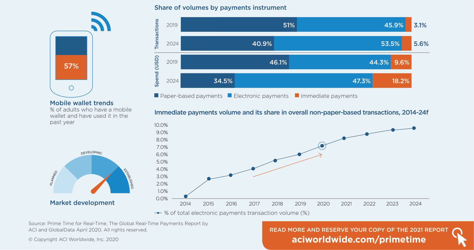 South East Asia Payment Trends ACI